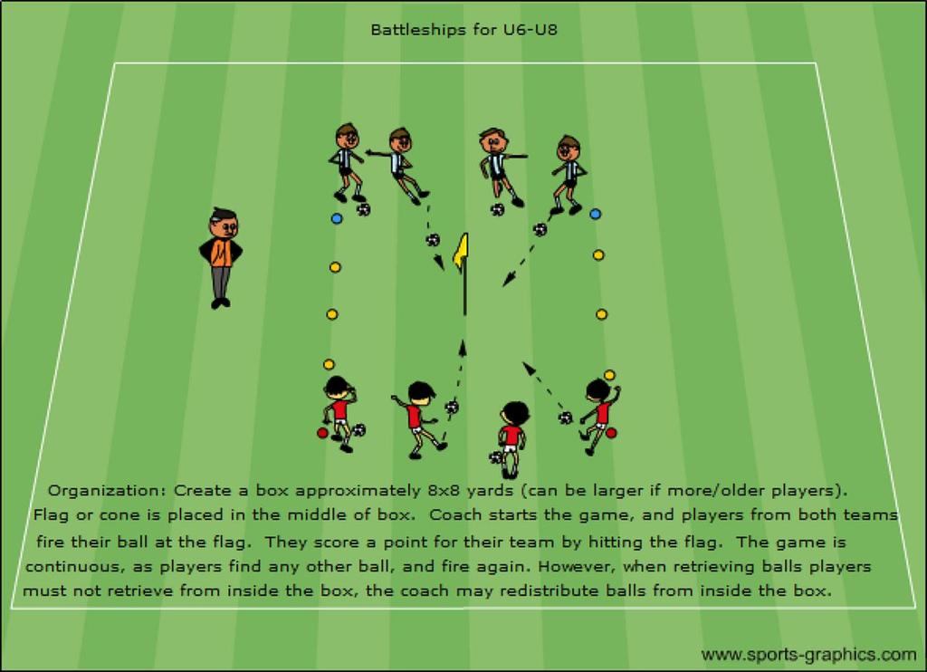 U6-U8: Battleships 1 Coaching Points: Avoid excessive instruction as this confuses young players.