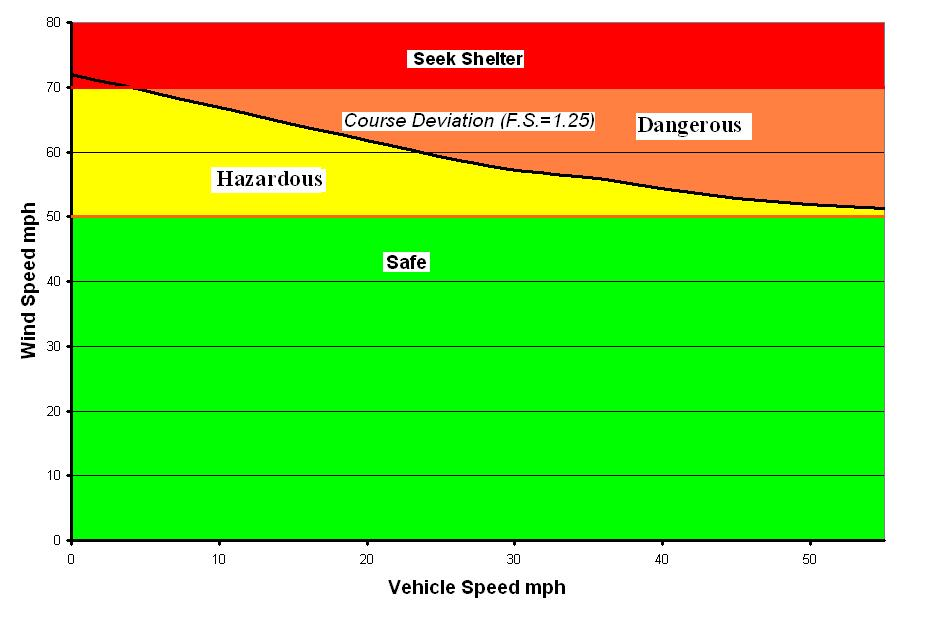 Figure 5-1: Wind speed- vehicle speed