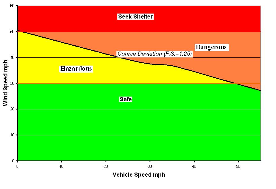 5-2: Wind speed vehicle speed recommendations for