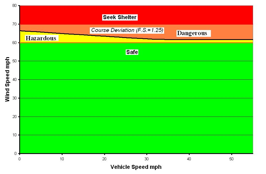 Figure 5-3: Wind speed vehicle speed recommendations for a 4x4 ¾ ton Suburban (full of equipment) 5.
