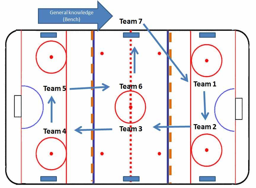 Appendix D Part 3 Mini Games and General Knowledge (20-25 minutes) o Teams will rotate between mini games and general knowledge as per the diagram. o 6 of the 7 teams will play 2-3 minutes of 4 on 4.