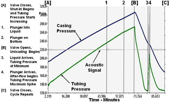 Pressures During Normal Well Cycle