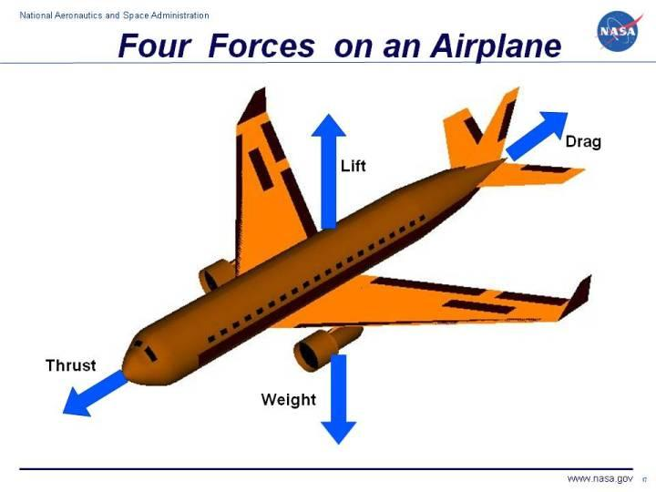 constantly changes as the aircraft consumes fuel. The distribution of the weight and the center of gravity also changes.