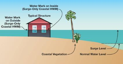 What is Still Water? Rise in the normal water level of a coastal body.