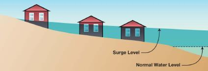 What is Storm Surge? Increase in stillwater elevation caused by a strong onshore wind.