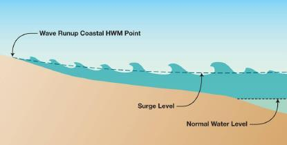 Wave Effects - Runup Represents the height of water