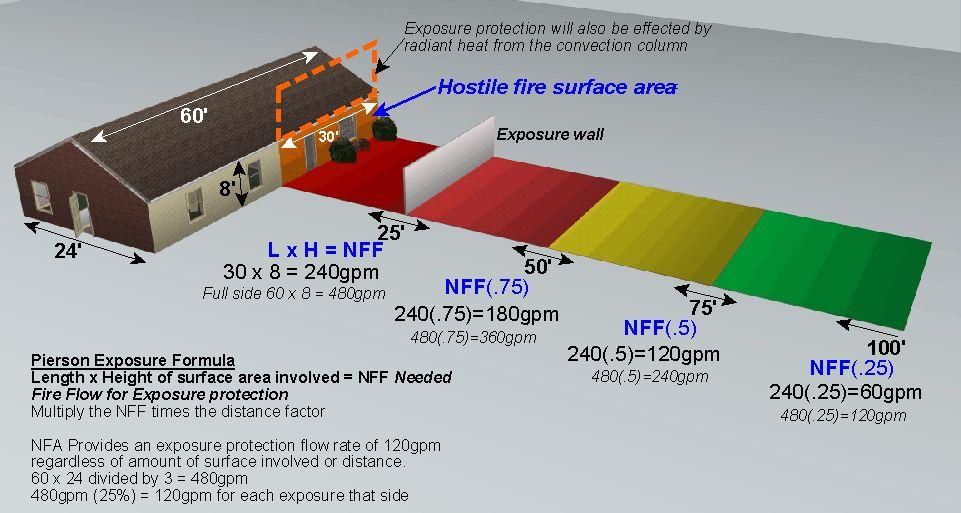 Figure 3 Figure 3 Provides an example that could also be used to determine the exposure flow rate in comparison with the formula from the NFA.