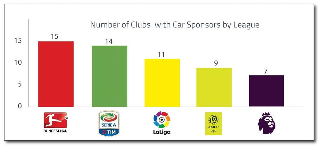 OVERVIEW Across the top fi ve leagues in Europe there are 98 clubs, and 56 of them hold a sponsorship deal with a car brand.