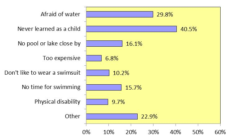 BENJAMIN HAIR-JUST SWIM FOR LIFE Figure II-4: Key reasons for not being able to swim or only being able to swim a little Subgroup Analysis The tables on the following pages indicate how the responses