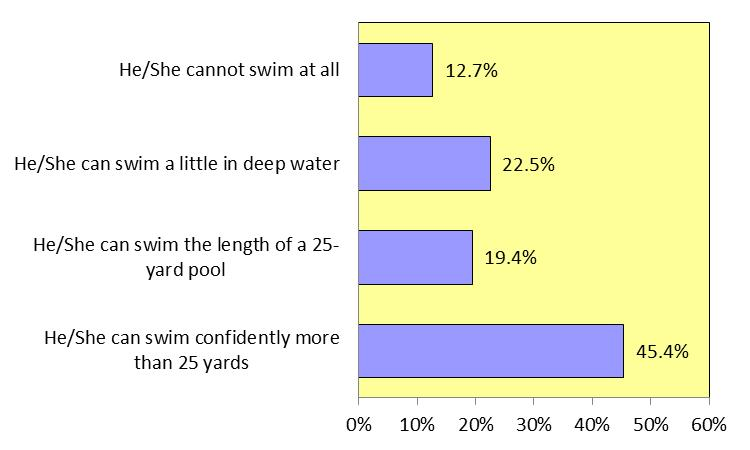 Children s Ability to Swim The first question reads as follows: How would you describe the ability of this child to swim? This question gauges the swimming ability of the oldest child in the family.