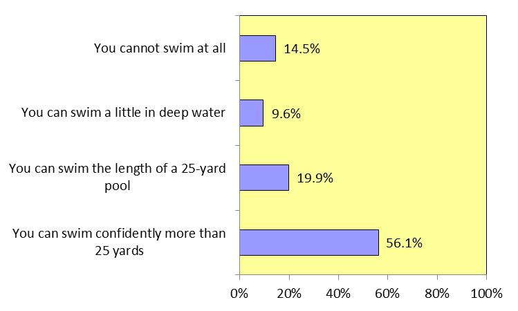 BENJAMIN HAIR-JUST SWIM FOR LIFE II. Results: Adults The fourth Jefferson Area Community Survey (JACS4) includes 10 questions sponsored by the Benjamin Hair Just Swim for Life Foundation.