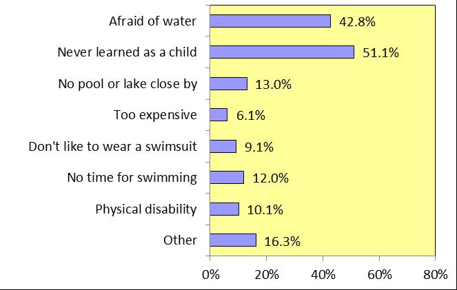 Reasons for Limited Swimming Abilities among Adults The following questions address key factors that might influence respondents ability to swim.