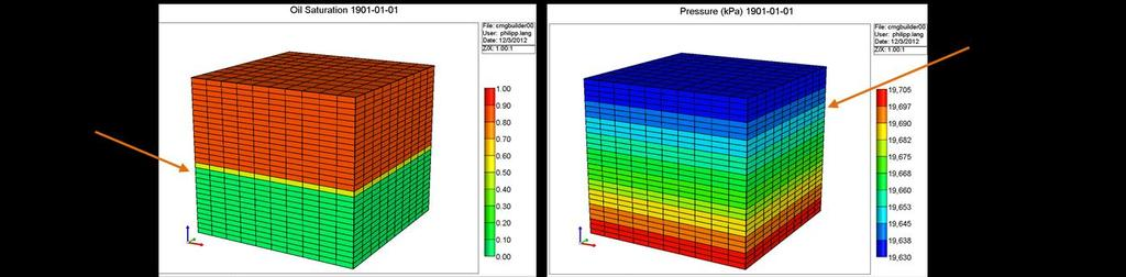 Based on capillary pressure curves (rock property) and the densities of the present phases, a
