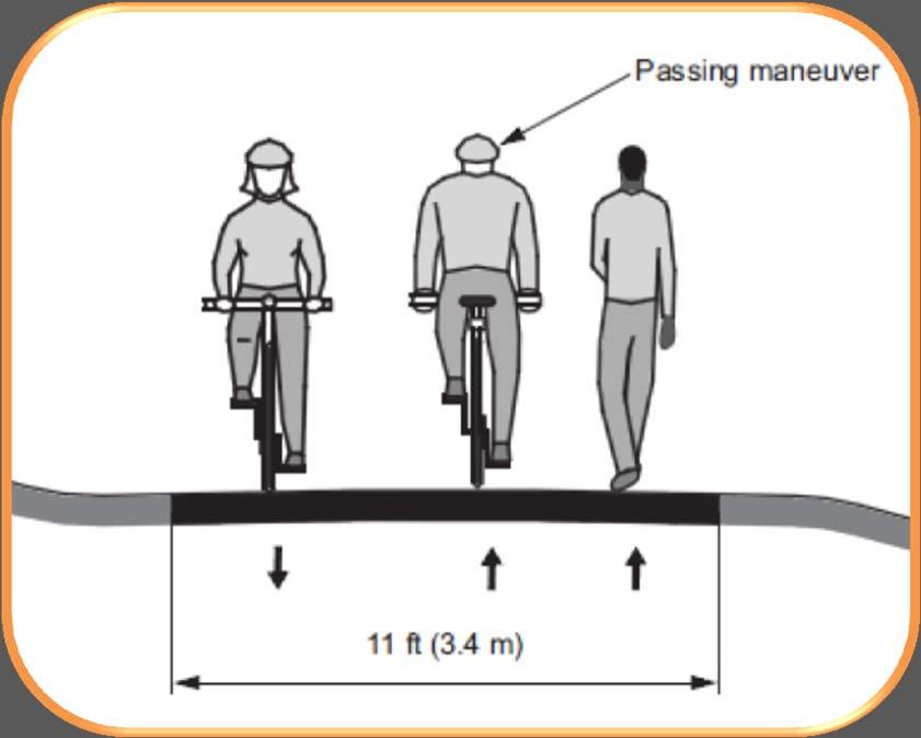 WIDTH AND CLEARANCE 10 feet = minimum width 11 feet is needed for passing 10- to 14-foot width is typical Wider path accommodates higher