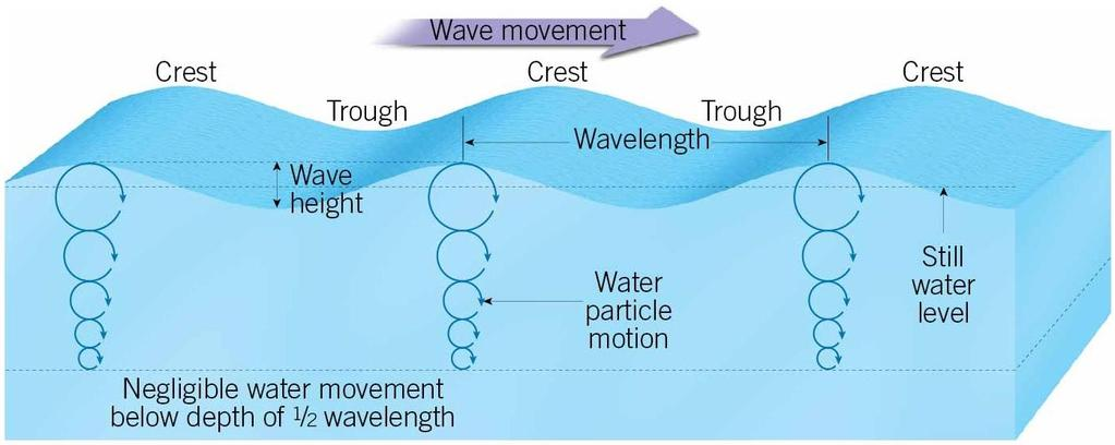 Ocean Waves Waves Energy traveling along the interface