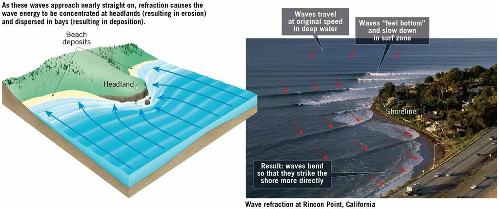 Beaches and Shoreline Processes Wave refraction Wave energy is concentrated