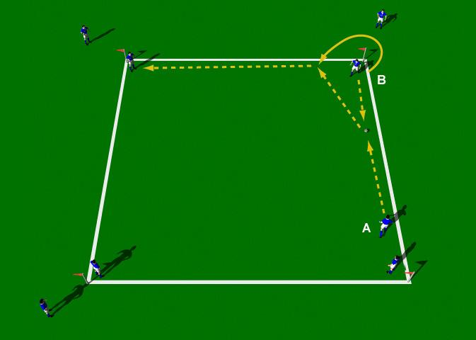"Passing Square ""Give and Go"" This practice is a progression from the Passing Square - Two Touch Drill. It is a great group practice to develop short range passing techniques."