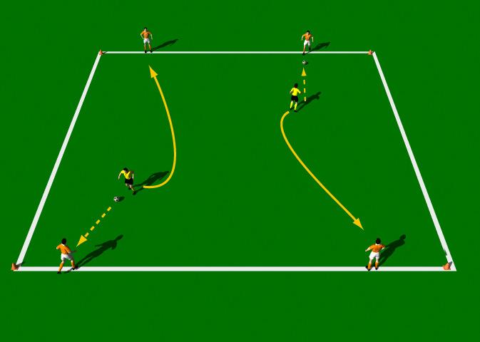 Passing Rotation This practice is designed to improve the technical ability of the Push Pass with an emphasis on pace, accuracy and one touch passing. Area 20 x 20 yards. 6 players. 2 balls. Cones.