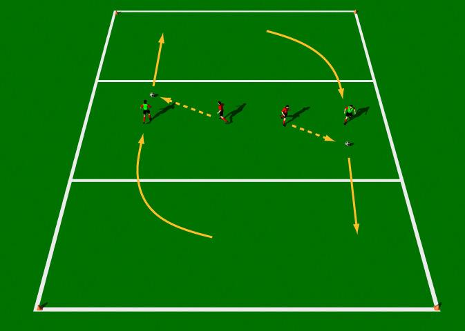 "Pass and Overlap This practice is designed to improve the technical ability of the Push Pass with an emphasis on the ""over lapping run"". Area 20 x 20 yards. 4 players. 2 balls. Cones."