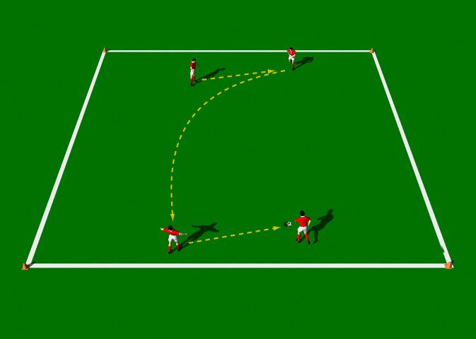 Lofted Pass Drill 2 This practice is designed to introduce the correct mechanics involved in the execution of the Lofted Pass. Area 20 x 40 yards. 4 players. 1 ball. Cones.