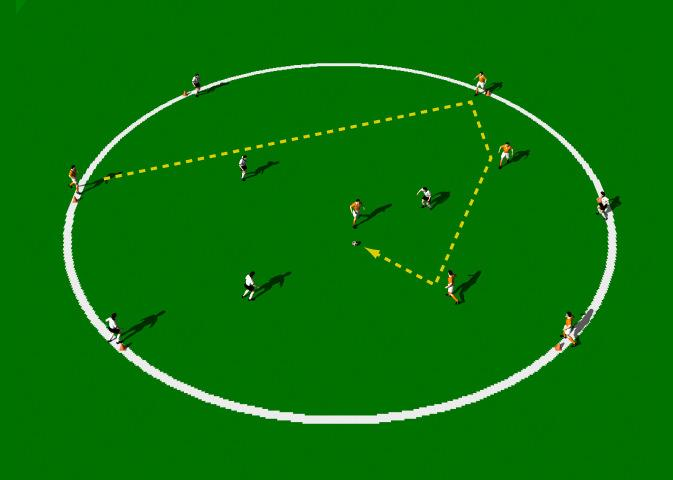 Everton Circle Passing Game 3 v 3 This is a good attacking exercise that emphasizes disciplined passing and movement. It develops good passing techniques, good movement and first touch.