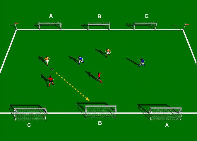 Ireland Six Goal Game This practice is designed to develop quick exchange of the ball when in possession, with an emphasis on penetration and attacking to goal.