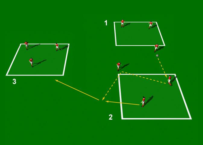 Third Man Running This practice is designed to improve support movement off the ball by the third player running. 3 grids of 10 yards (9 metres) in size.