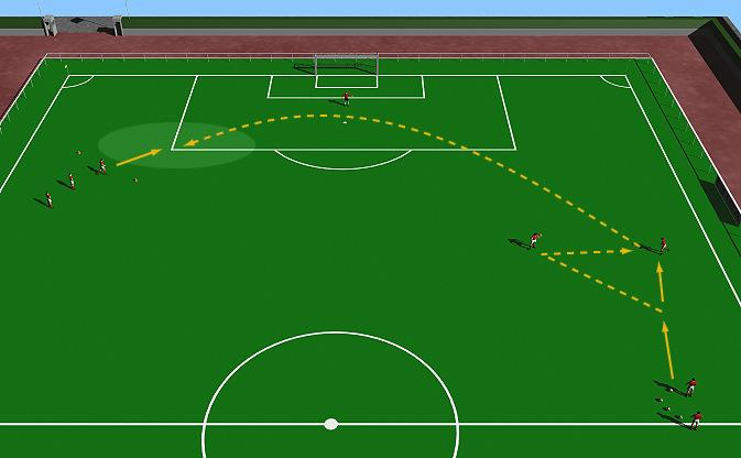 Passing for Defenders 1 This practice is designed to improve the diagonal forward passing of the fullbacks. Half field. Small group of players. Goalkeeper. Cones. Supply of balls.
