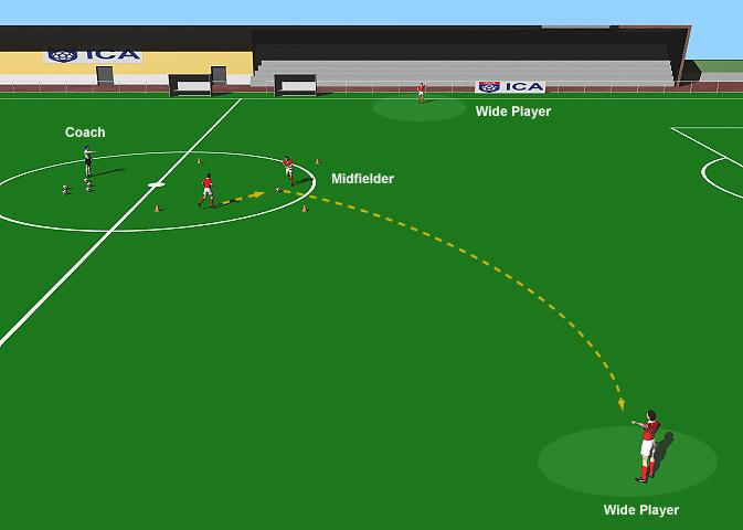 Passing for Midfielders 1 This practice is designed to improve the long range passing skills of the two central midfielders. Use half field.