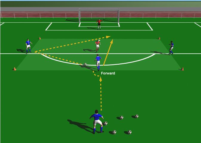 "Passing for Forwards 2 - The Give and Go This practice is designed to improve a forwards passing ability with an emphasis on the ""give and go"" pass. Use Penalty area. Supply of balls. Cones."