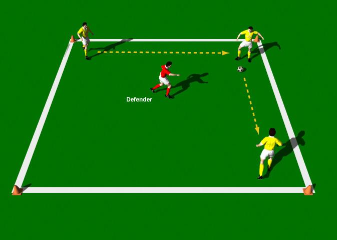 Three versus One This practice is designed to improve Finding space, Triangular movements, First-time passing and Anticipating passes. Area 10 x 10 yards. 4 players. Supply of balls. Cones.