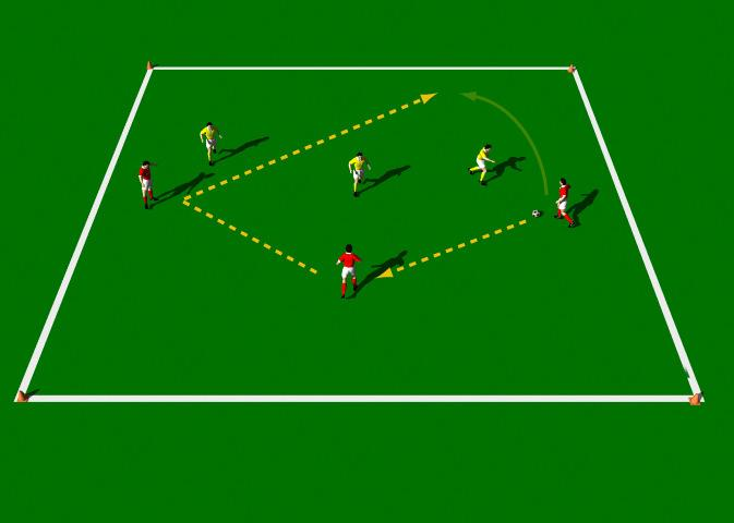 3 v 3 (Attacking the Goal-lines) This practice is designed to improve Making players play wider, Alternating between safe passes and forward passes, Reverting from attack to defense and vice versa,