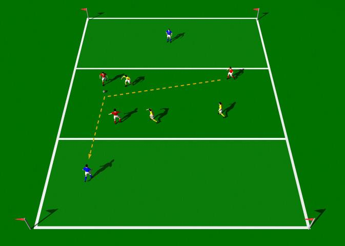 Three versus Three This practice is designed to improve Marking and finding space, Cross-field passes, Changing the direction of the play. Area 20 x 20 yards. 8 players. Supply of balls. Cones.