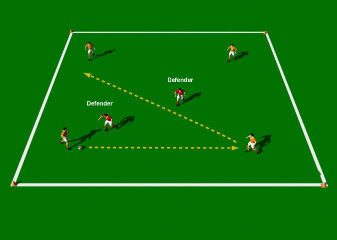 Four against Two This practice is designed to improve Alternating between square passes and diagonal passes, First-time passing and Defensive co-ordination. Area 20 x 20 yards. 6 players.