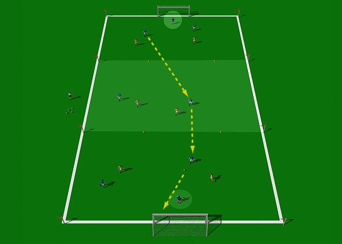 Three Zone Game with Goalkeepers This is a good attacking exercise that emphasizes disciplined passing and movement. It develops good passing techniques, good movement and first touch.