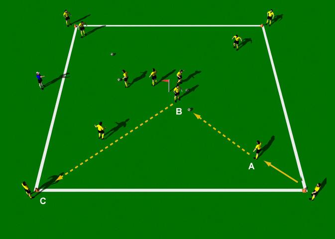 Passing Rotation Exercise This is a great group practice to develop short range passing techniques and first touch.