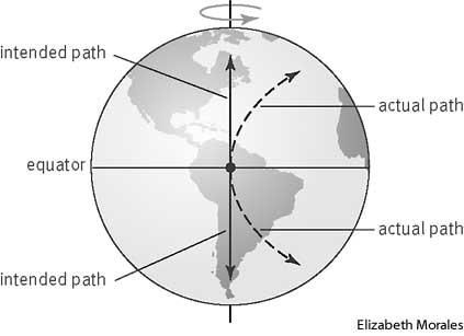 The Coriolis Effect The Coriolis effect is the apparent deflection of objects (such as airplanes, wind, missiles, and ocean currents) moving in a straight path relative to Earth s surface.
