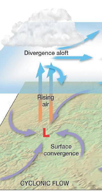 Cyclone= Low Pressure Center In a cyclone (L) = the air pressure will decrease from the outer