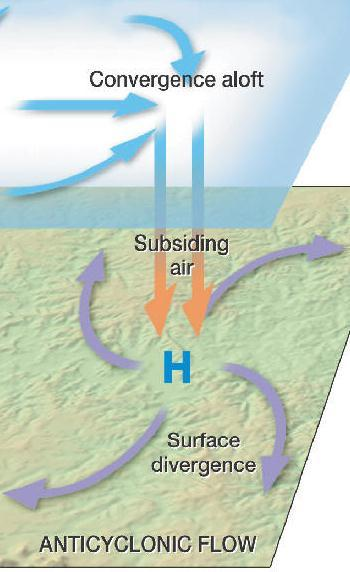 Anticyclone= High Pressure Center In an anticyclone (H)= the air pressure will increase from the