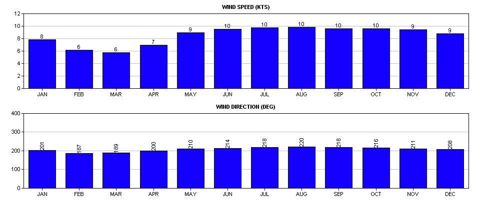 wind direction changes from a more southerly direction in March to a more southsouthwest direction in April. In addition, wind speeds also tend to increase slightly from March through May.