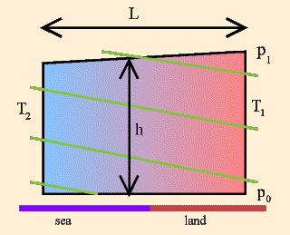 5 of motion in an absolute coordinate system: Owing to the definition of the geopotential, the last term vanishes.