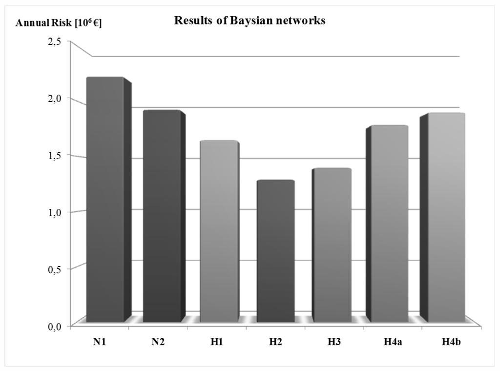 Safety and Security Engineering V 327 Figure 3: Results of the analysis based on Bayesian network. Table 6: Proportion of vehicles. Type of vehicles Number Ratio HGV 13081 30.78% DGV 9 0.