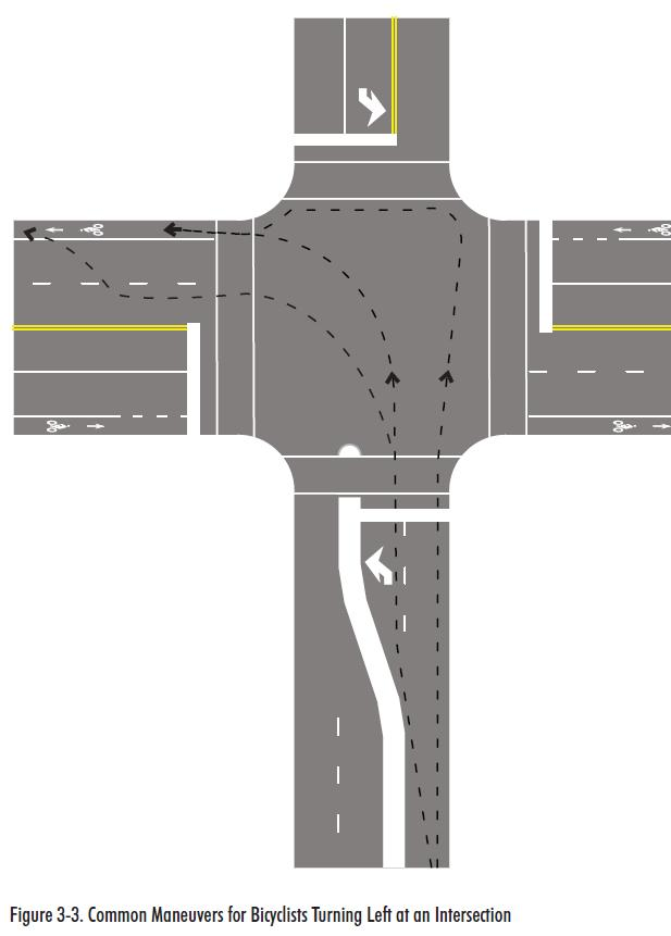 BICYCLE LANES AT INTERSECTIONS Principles for good design: Minimize free-flowing movements Provide guidance to bicyclists and