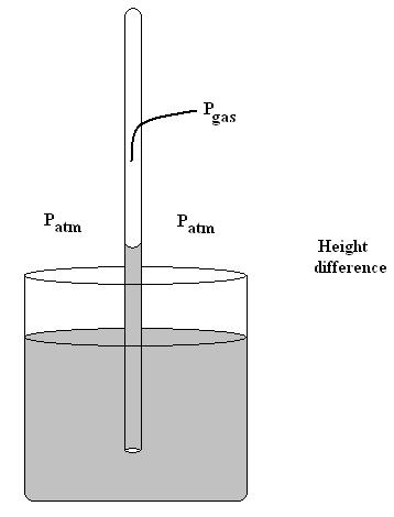 Figure 1. Gas buret filled with HCl and water before inversion and reaction. Mg is tied to a string and held in place by a stopper. Figure 2. Gas apparatus after inversion and reaction.