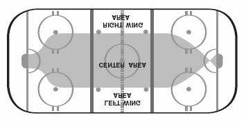 Responsibilities Wing Breakout zone Neutral zone Attack