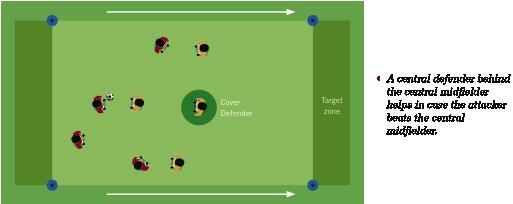 Dp3. Cover: A player creates a second defensive line in order to facilitate