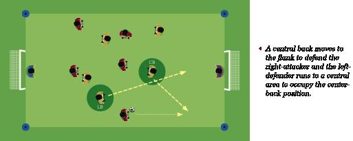 Dp6. Switching places: The exchange of positions between two defenders in order