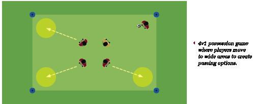Attacking Principles (Ap): Basic individual or collective attacking actions for
