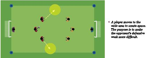 Ap3. Width: Movement and distribution of attacking players to wide areas in order to create space and