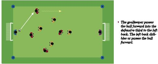 Playing out from the back: The collective action of transferring the ball from the